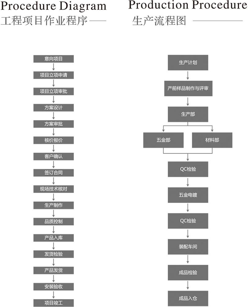 工程项目作业流程和生产流程